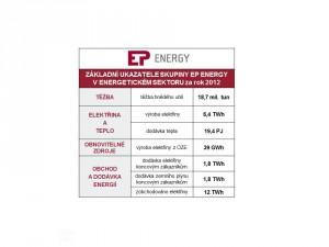 3 4 Základní ukazatele skupiny EP ENERGY v energetickém sektoru za rok 2012