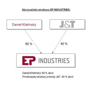 EP_Industries_akcionarska_struktura