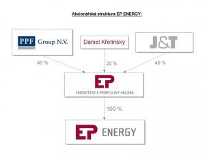 EP_Energy_akcionarska_struktura